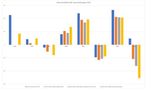 Dividenden ETF Renditevergleich mit FTSE All-World Index