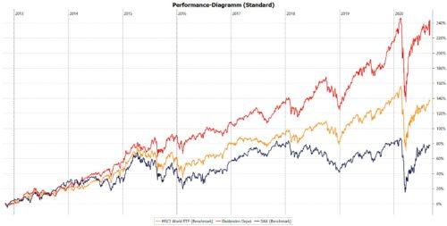 Die Performance meines Aktien-Depots mit Stand August 2020