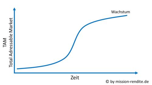 Das S-Kurven-Modell beschreibt den Verlauf des Unternehmenswachstums in Relation zur Zeit, angewendet für Tenbagger-Aktien.