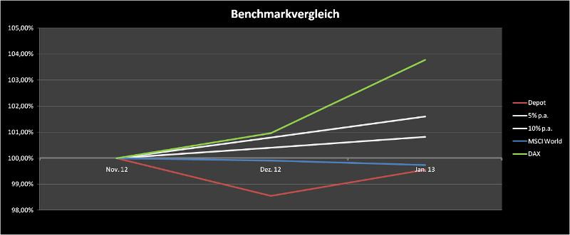 Benchmarkvergleich Dezember 2012