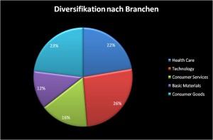 Diversifikation nach Branchen
