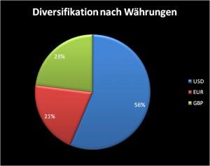 Diversifikation nach Währungen
