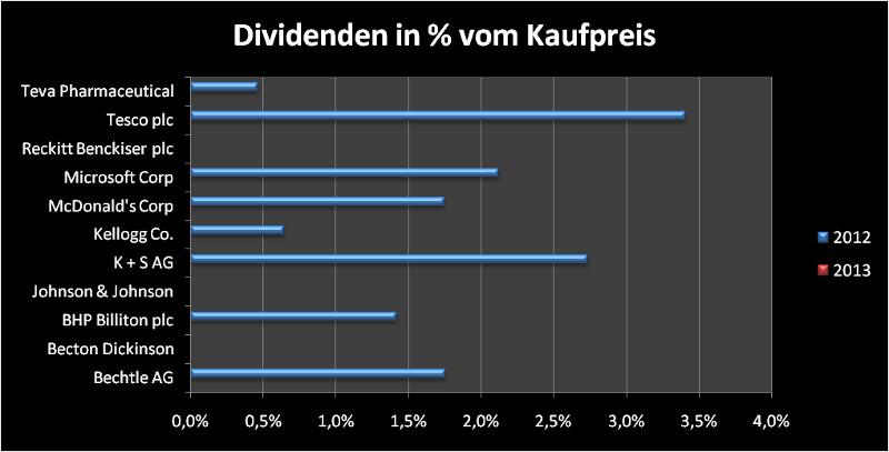 Übersicht der Dividendenzahlungen