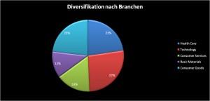 Dividenden Portfolio Diversifikation nach Branchen