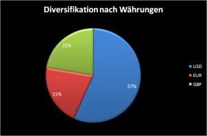 Dividenden Portfolio Diversifikation nach Währungen