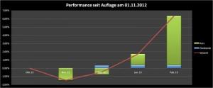 Dividenden Portfolio Performance