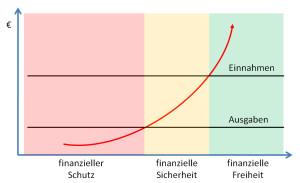 finanzieller Schutz, finanzielle Sicherheit und finanzielle Freiheit