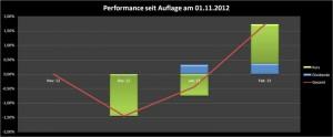 Performance des Dividenden-Portfolio im Januar 2013