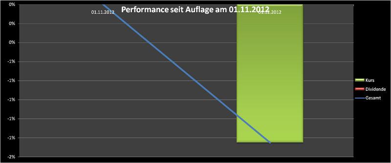 Performance November 2012